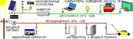 Схема электроснабжения с автономным защищённым сегментом.