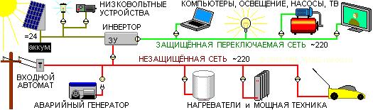 Схема электроснабжения с переключаемым защищённым сегментом.