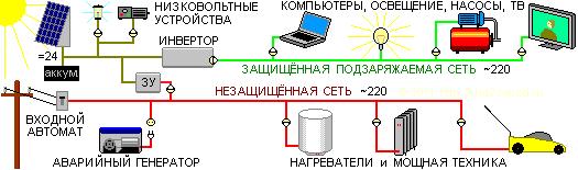 Схема электроснабжения с подзаряжаемым защищённым сегментом.